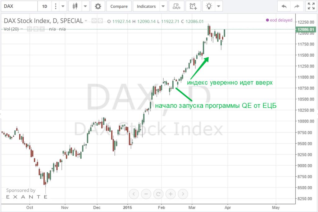 График индекса DAX