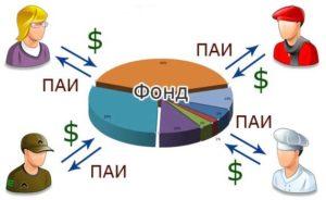 Вложение денег в ПИФы