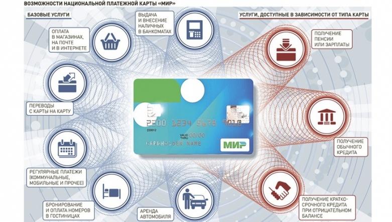 Платежная система МИР: плюсы и минусы