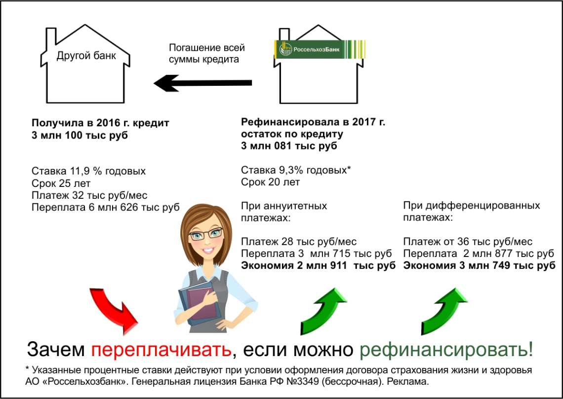 перекредитование ипотеки в россельхозбанке